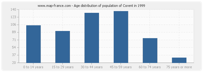 Age distribution of population of Corent in 1999