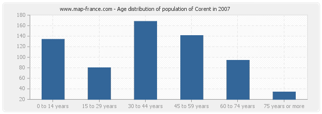 Age distribution of population of Corent in 2007