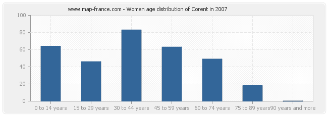 Women age distribution of Corent in 2007