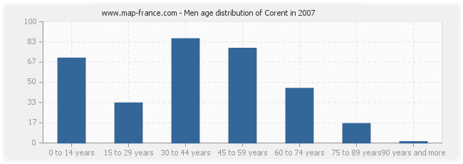 Men age distribution of Corent in 2007