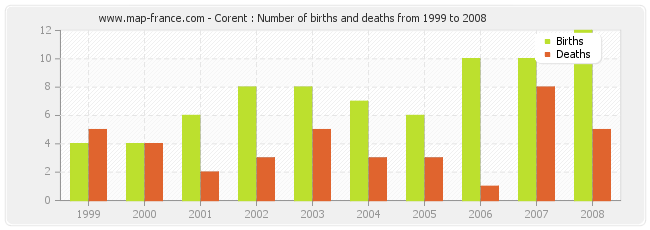 Corent : Number of births and deaths from 1999 to 2008