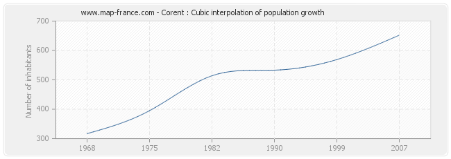 Corent : Cubic interpolation of population growth