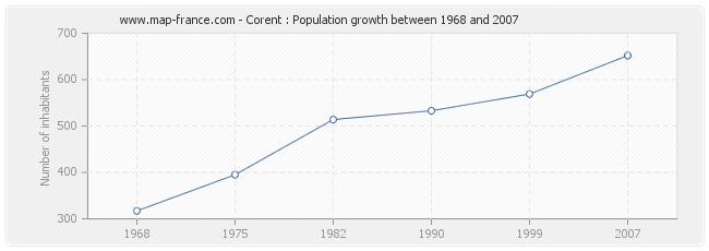 Population Corent