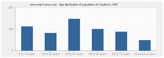 Age distribution of population of Coudes in 1999
