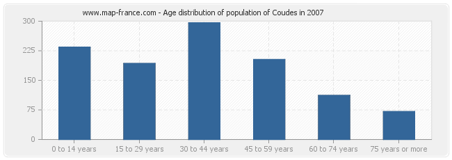 Age distribution of population of Coudes in 2007