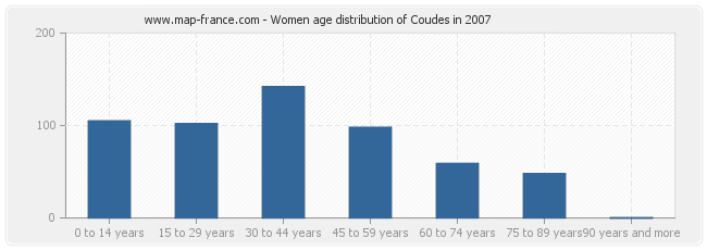 Women age distribution of Coudes in 2007