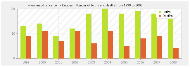 Coudes : Number of births and deaths from 1999 to 2008