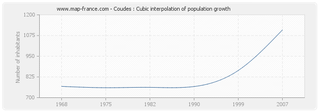 Coudes : Cubic interpolation of population growth