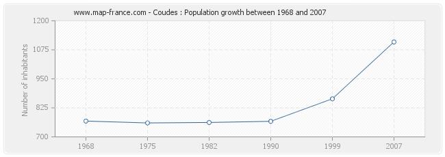 Population Coudes