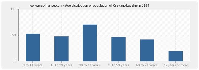 Age distribution of population of Crevant-Laveine in 1999