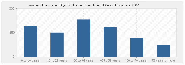 Age distribution of population of Crevant-Laveine in 2007