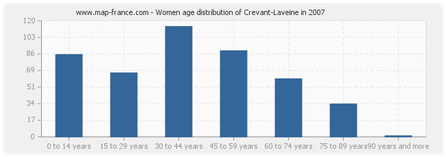 Women age distribution of Crevant-Laveine in 2007