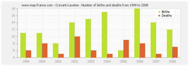 Crevant-Laveine : Number of births and deaths from 1999 to 2008