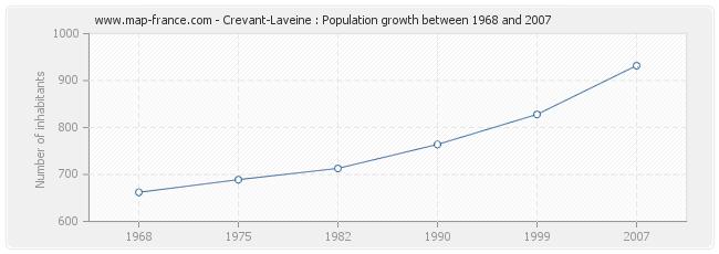 Population Crevant-Laveine