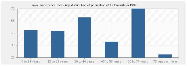 Age distribution of population of La Crouzille in 1999