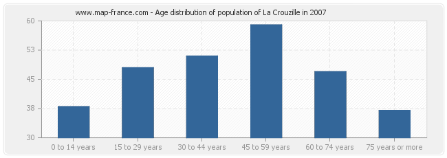 Age distribution of population of La Crouzille in 2007