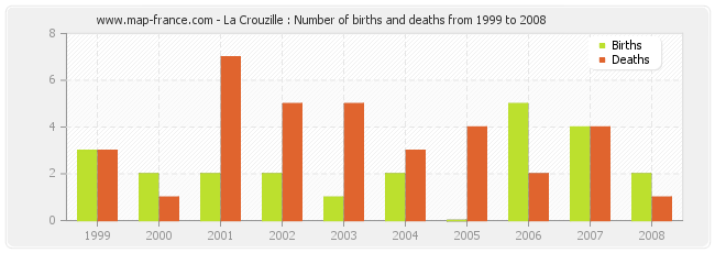 La Crouzille : Number of births and deaths from 1999 to 2008