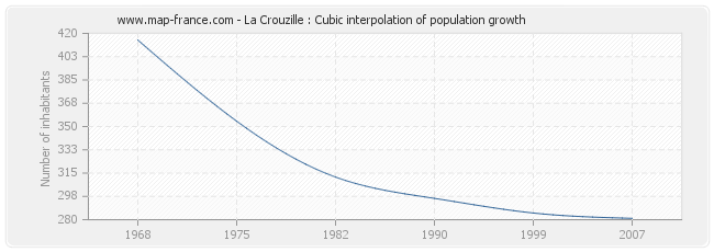 La Crouzille : Cubic interpolation of population growth