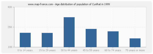 Age distribution of population of Cunlhat in 1999