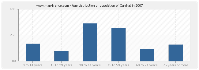 Age distribution of population of Cunlhat in 2007