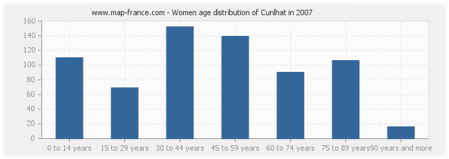 Women age distribution of Cunlhat in 2007