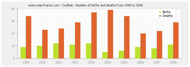 Cunlhat : Number of births and deaths from 1999 to 2008