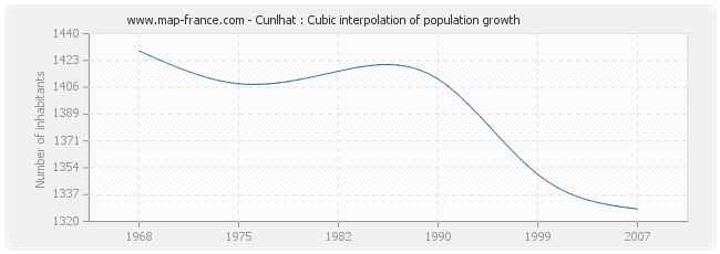 Cunlhat : Cubic interpolation of population growth