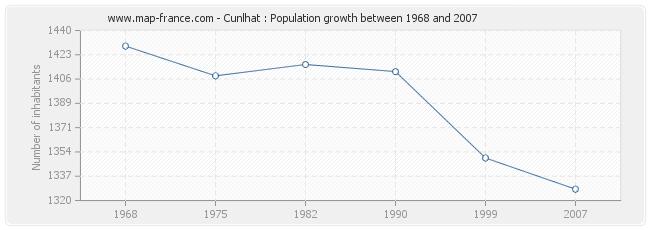 Population Cunlhat