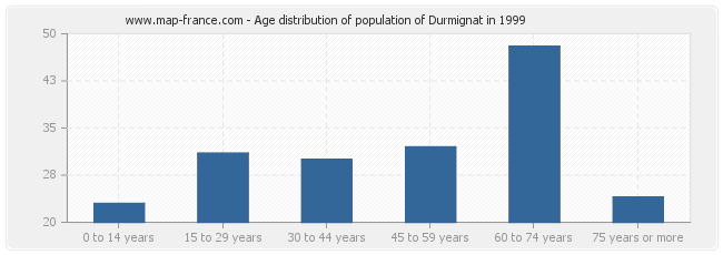 Age distribution of population of Durmignat in 1999