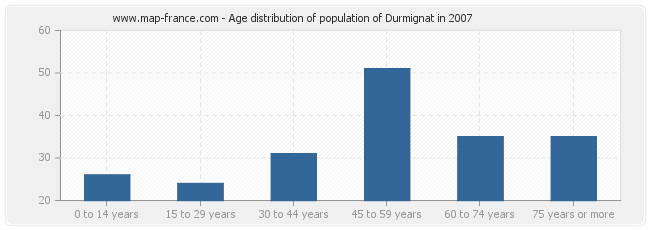 Age distribution of population of Durmignat in 2007