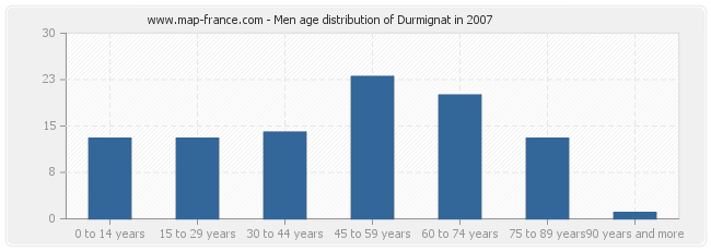 Men age distribution of Durmignat in 2007