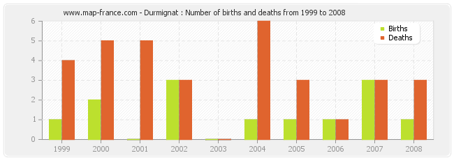 Durmignat : Number of births and deaths from 1999 to 2008