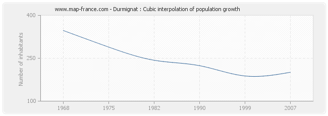 Durmignat : Cubic interpolation of population growth