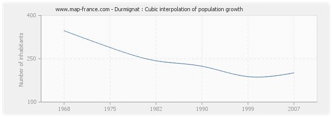 Durmignat : Cubic interpolation of population growth