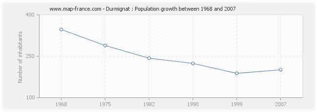 Population Durmignat