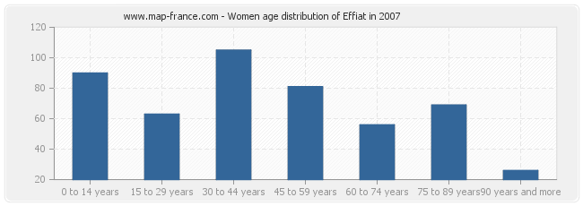 Women age distribution of Effiat in 2007