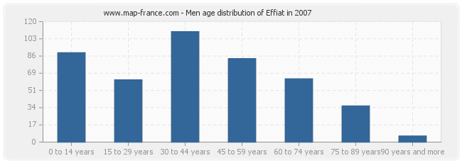Men age distribution of Effiat in 2007