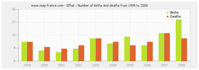 Effiat : Number of births and deaths from 1999 to 2008