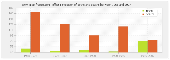 Effiat : Evolution of births and deaths between 1968 and 2007