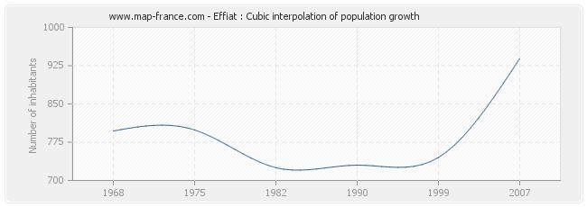 Effiat : Cubic interpolation of population growth