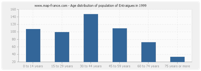 Age distribution of population of Entraigues in 1999