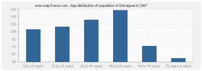 Age distribution of population of Entraigues in 2007