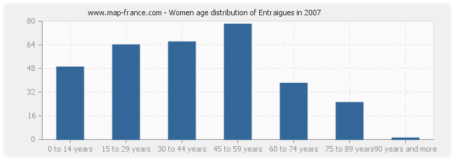 Women age distribution of Entraigues in 2007