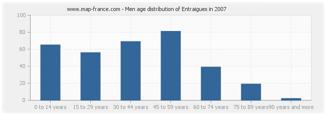 Men age distribution of Entraigues in 2007