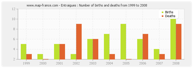 Entraigues : Number of births and deaths from 1999 to 2008