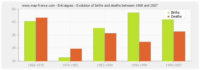 Entraigues : Evolution of births and deaths between 1968 and 2007