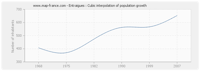 Entraigues : Cubic interpolation of population growth