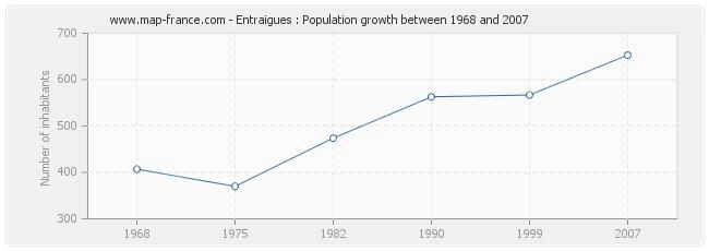Population Entraigues