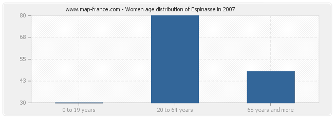 Women age distribution of Espinasse in 2007
