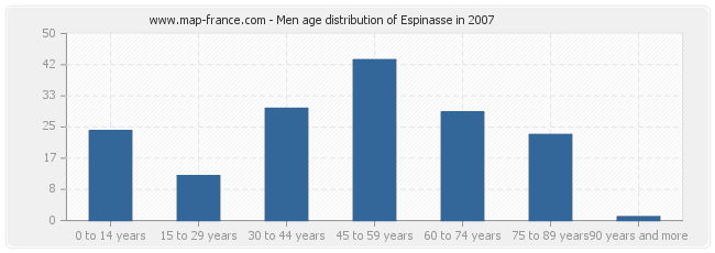 Men age distribution of Espinasse in 2007